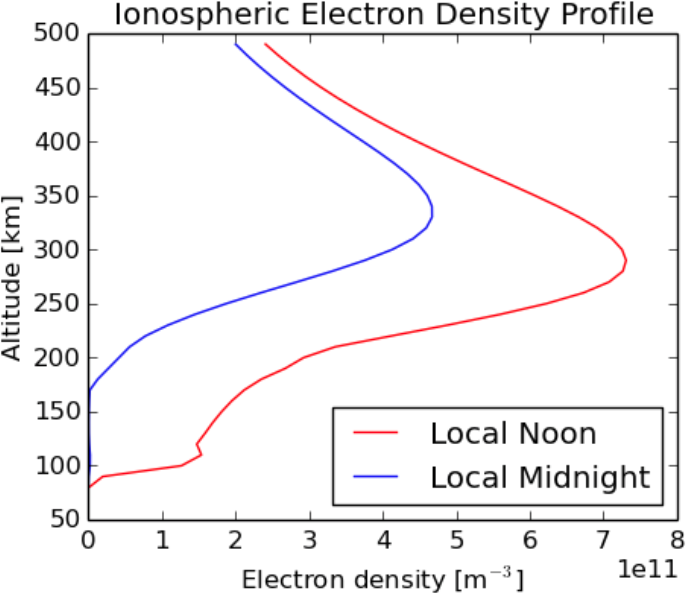 Figure 2: Typical day (red) and night (blue) ionospheric profiles.